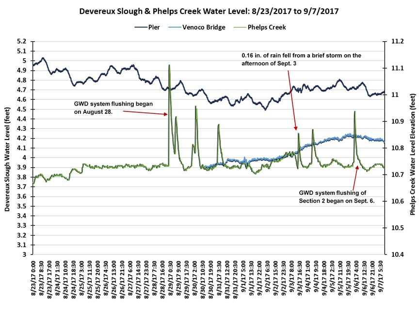water and line graph Display create your chart × you are not logged in and are editing as a guest if you want to be able to save and store your charts for future use and editing, you must first create a free account and login -- prior to working on your charts.